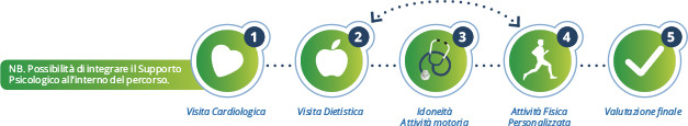 Medical fitness diet - percorso